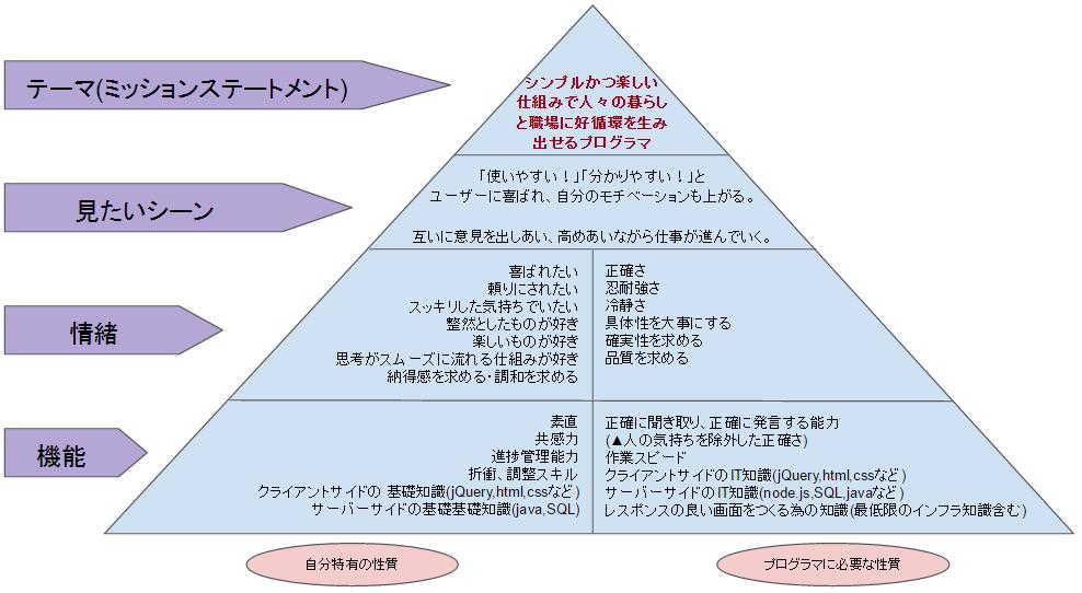 ブランドピラミッド